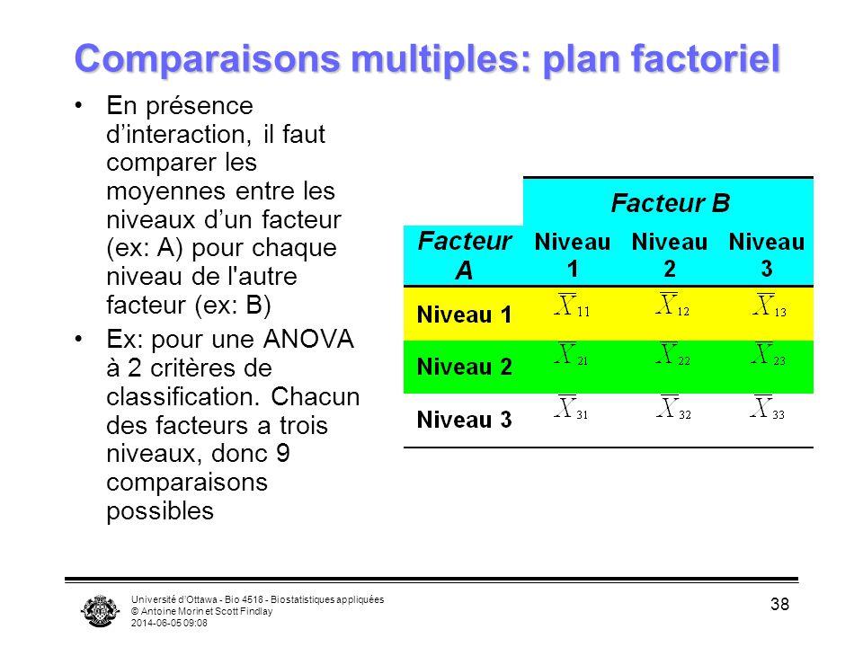 Comparaisons multiples: plan factoriel