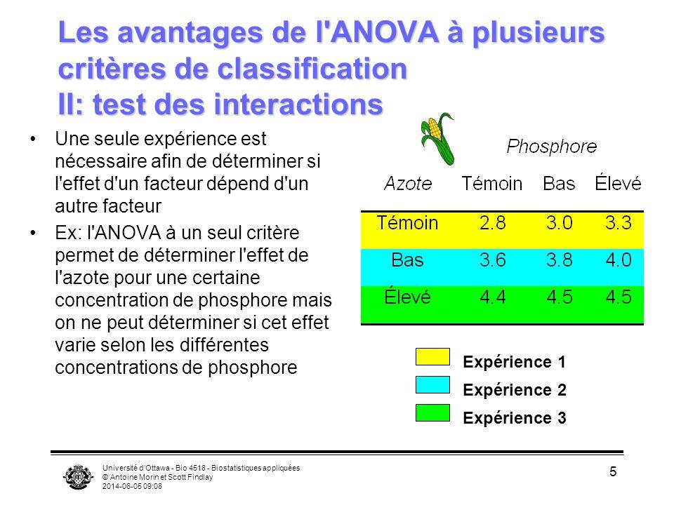 Les avantages de l ANOVA à plusieurs critères de classification II: test des interactions