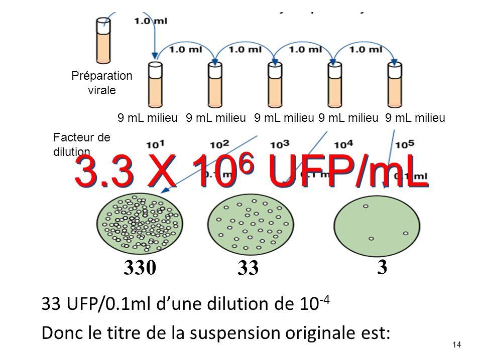3.3 X 106 UFP/mL 330 33 3 33 UFP/0.1ml d'une dilution de 10-4