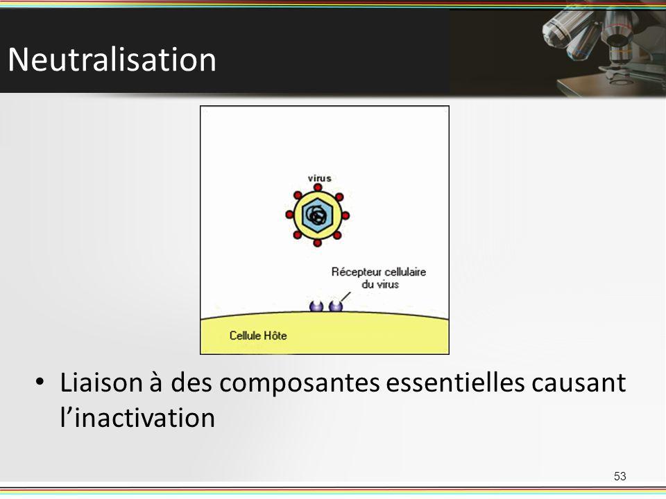 Neutralisation Liaison à des composantes essentielles causant l'inactivation