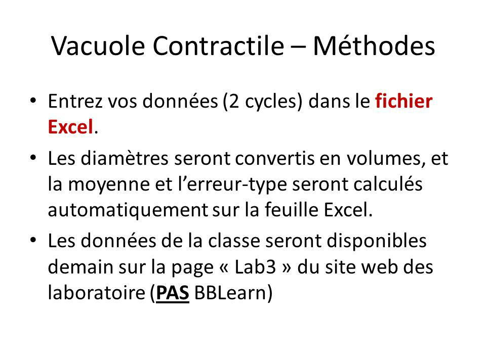 Vacuole Contractile – Méthodes