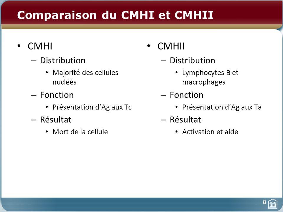 Comparaison du CMHI et CMHII