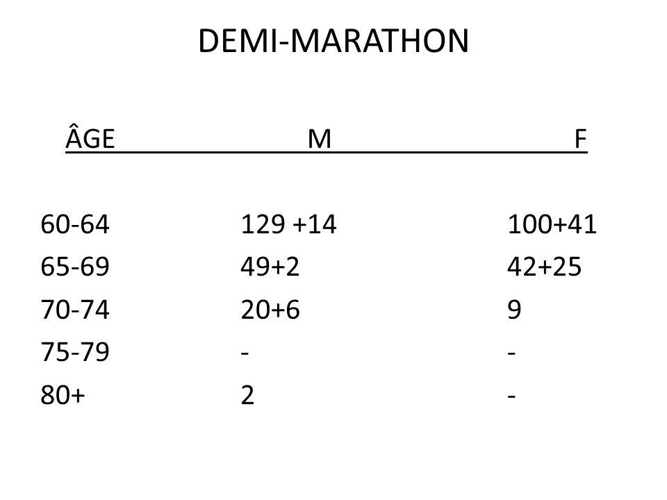 DEMI-MARATHON ÂGE M F 60-64 129 +14 100+41 65-69 49+2 42+25 70-74 20+6 9 75-79 - - 80+ 2 -
