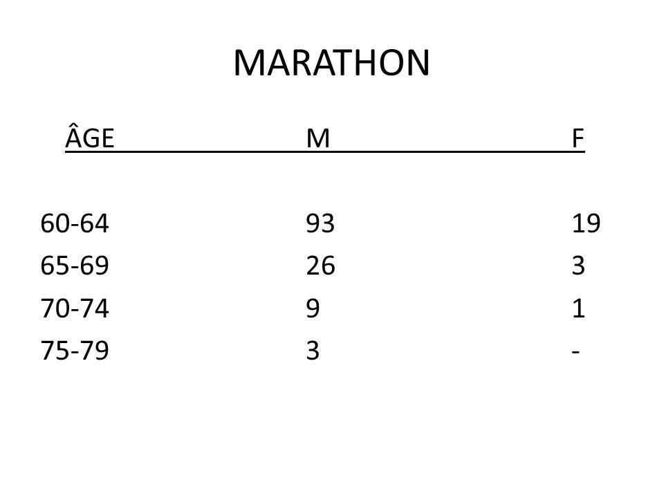 MARATHON ÂGE M F 60-64 93 19 65-69 26 3 70-74 9 1 75-79 3 -
