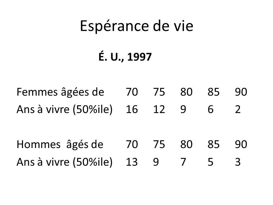 Espérance de vie É. U., 1997 Femmes âgées de 70 75 80 85 90