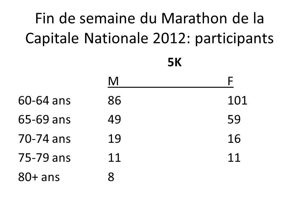 Fin de semaine du Marathon de la Capitale Nationale 2012: participants