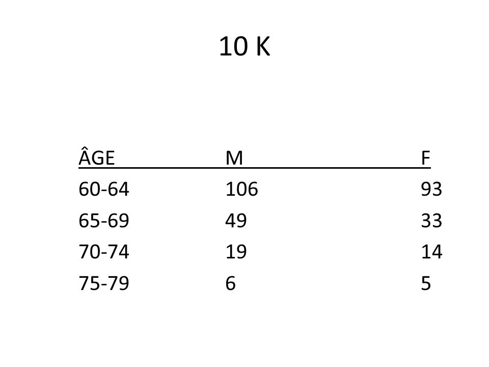 10 K ÂGE M F 60-64 106 93 65-69 49 33 70-74 19 14 75-79 6 5