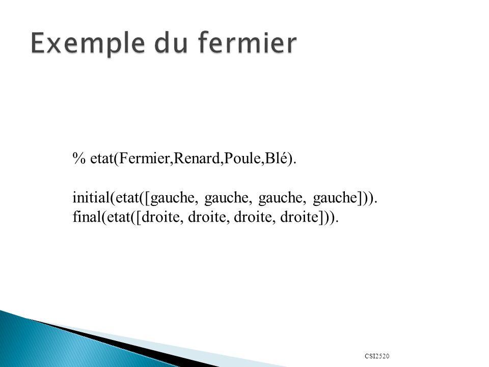 Exemple du fermier % etat(Fermier,Renard,Poule,Blé).