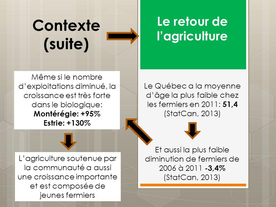 Le retour de l'agriculture