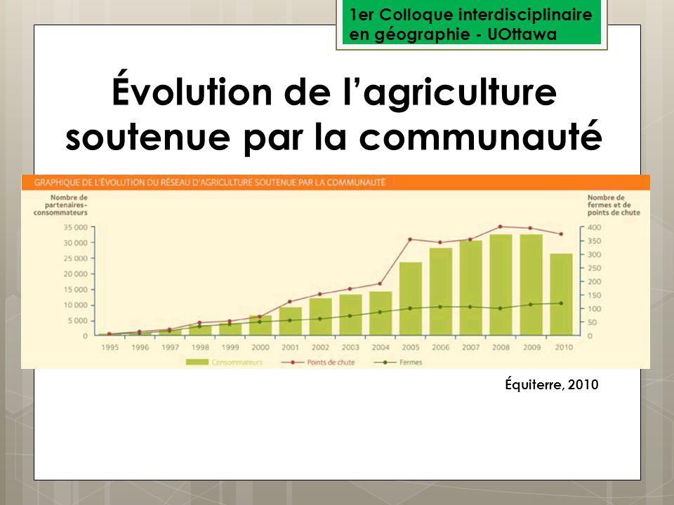 Évolution de l'agriculture soutenue par la communauté