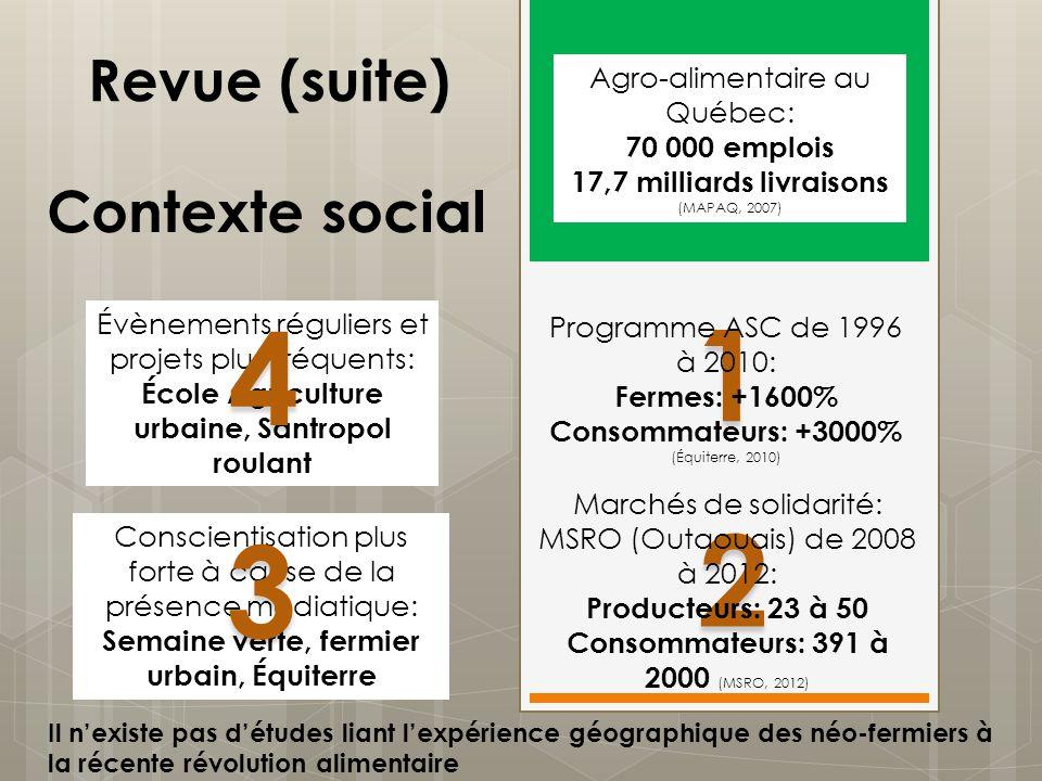 1 4 2 3 Revue (suite) Contexte social Agro-alimentaire au Québec: