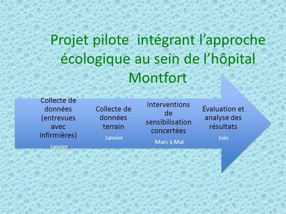 Projet pilote intégrant l'approche écologique au sein de l'hôpital Montfort
