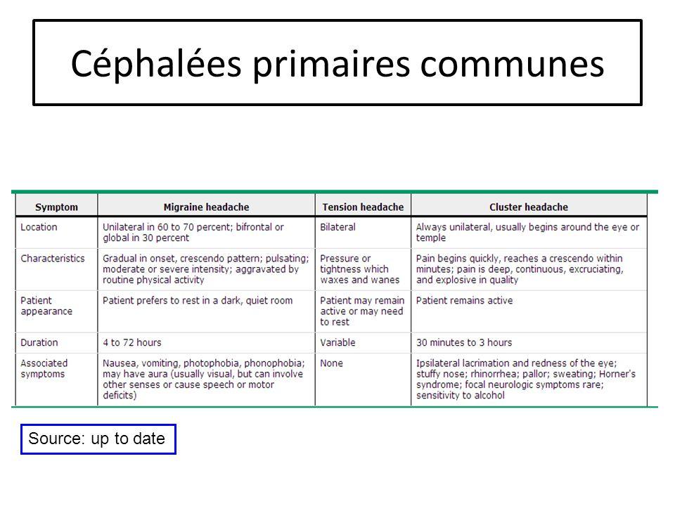 Céphalées primaires communes