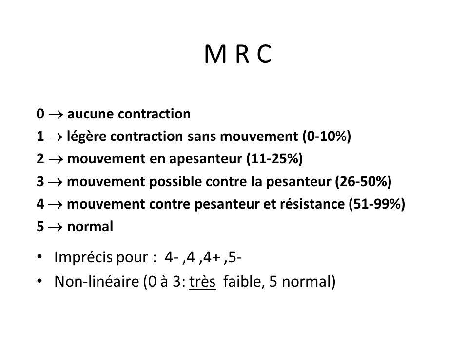 M R C 0 ® aucune contraction. 1 ® légère contraction sans mouvement (0-10%) 2 ® mouvement en apesanteur (11-25%)
