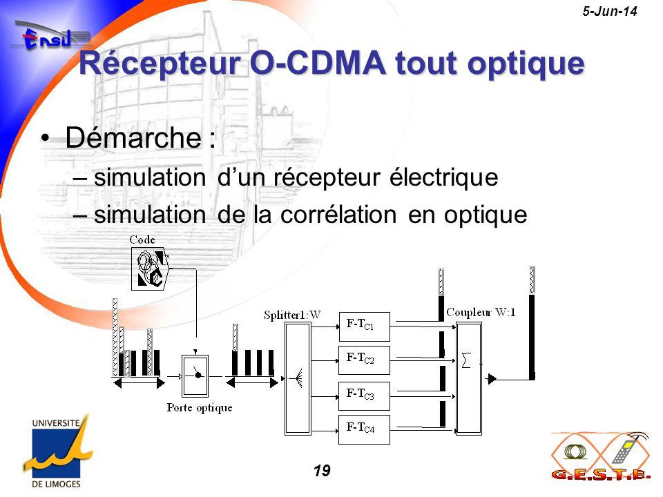 Récepteur O-CDMA tout optique