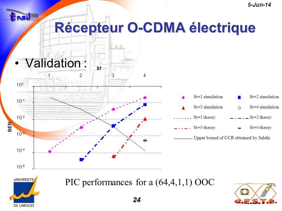 Récepteur O-CDMA électrique