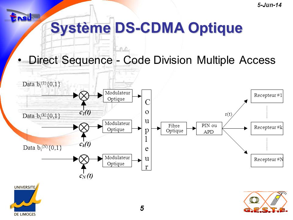 Système DS-CDMA Optique