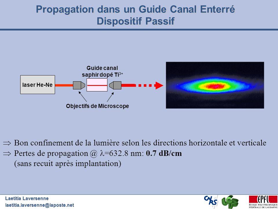 Propagation dans un Guide Canal Enterré Dispositif Passif