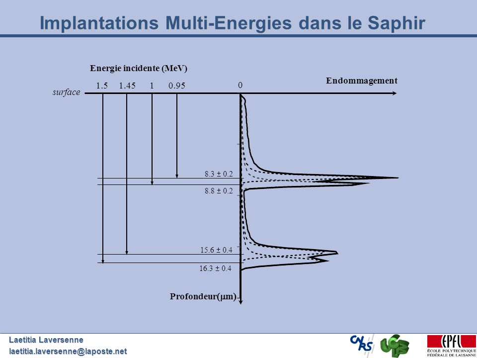 Implantations Multi-Energies dans le Saphir