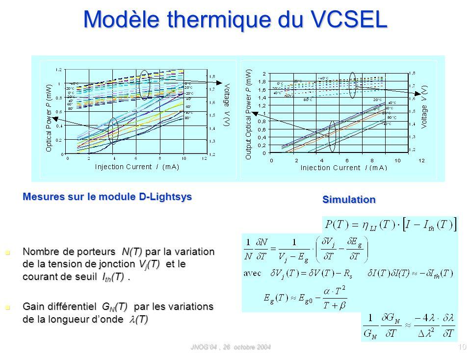 Modèle thermique du VCSEL