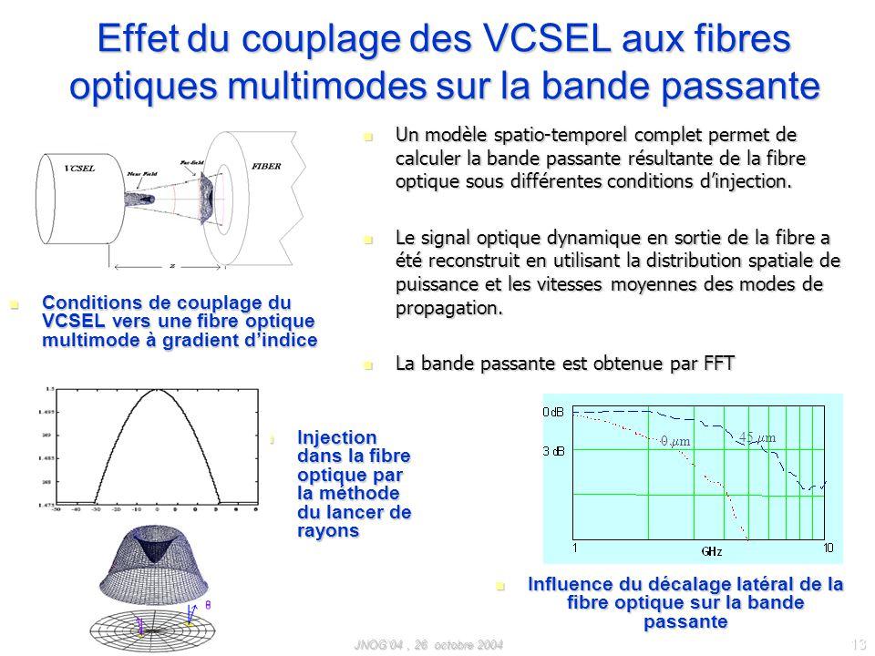 Effet du couplage des VCSEL aux fibres optiques multimodes sur la bande passante