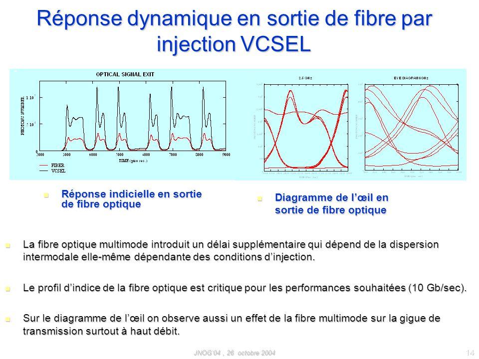 Réponse dynamique en sortie de fibre par injection VCSEL