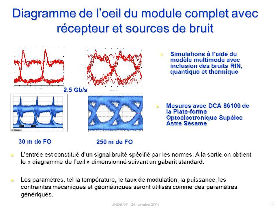 Diagramme de l'oeil du module complet avec récepteur et sources de bruit