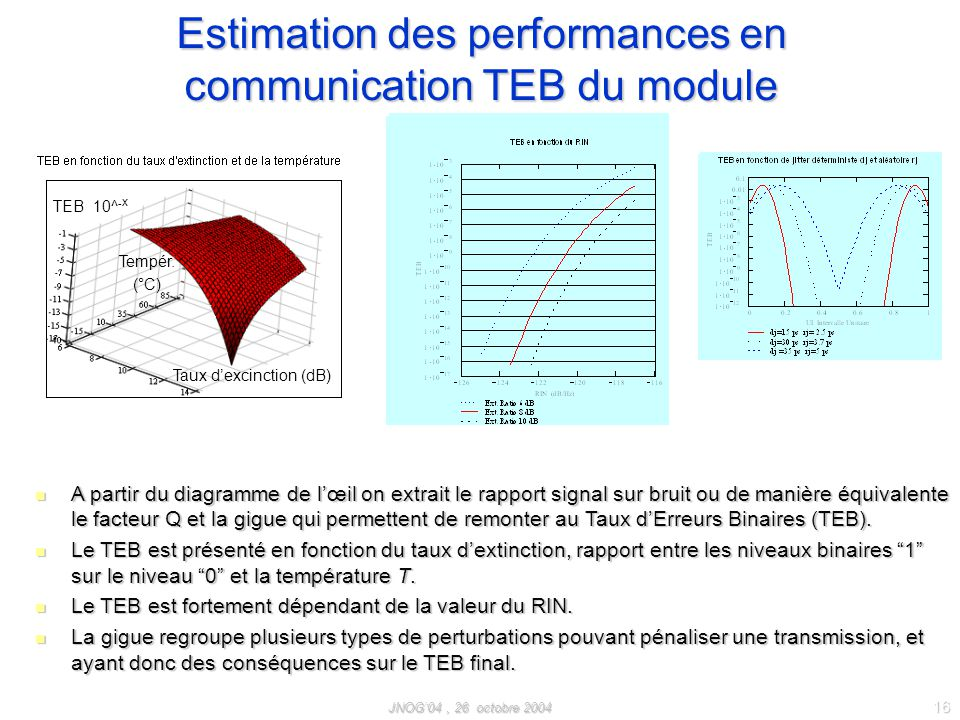 Estimation des performances en communication TEB du module