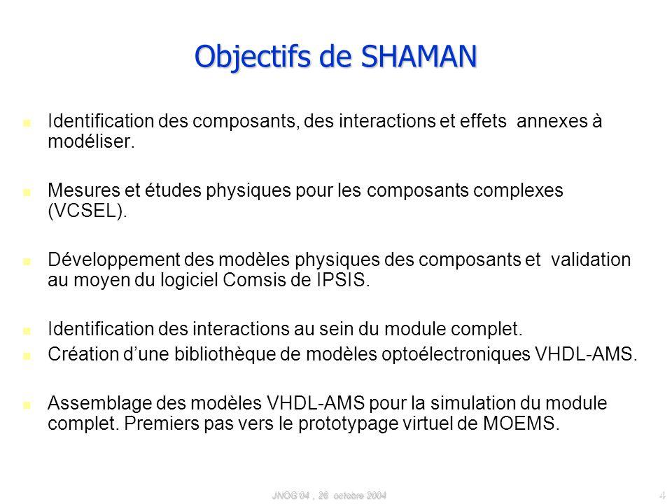 Objectifs de SHAMAN Identification des composants, des interactions et effets annexes à modéliser.