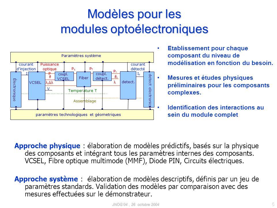 Modèles pour les modules optoélectroniques