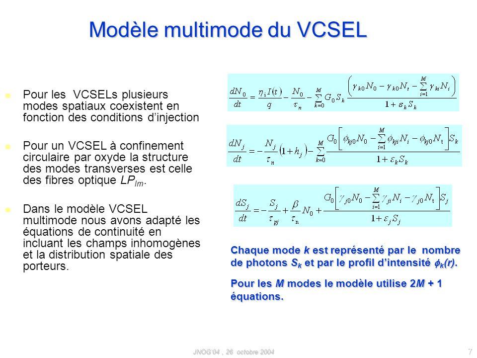 Modèle multimode du VCSEL