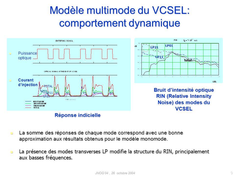 Modèle multimode du VCSEL: comportement dynamique
