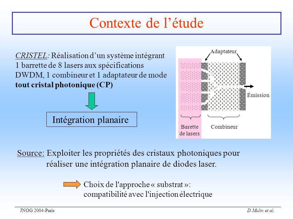 Contexte de l'étude Intégration planaire
