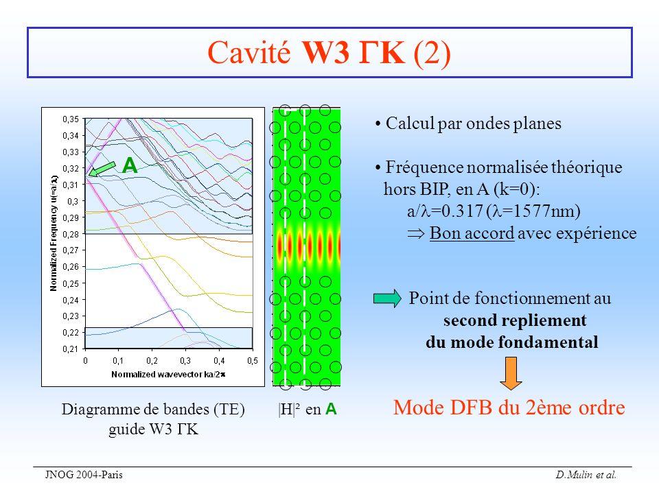 Cavité W3 K (2) A Mode DFB du 2ème ordre • Calcul par ondes planes