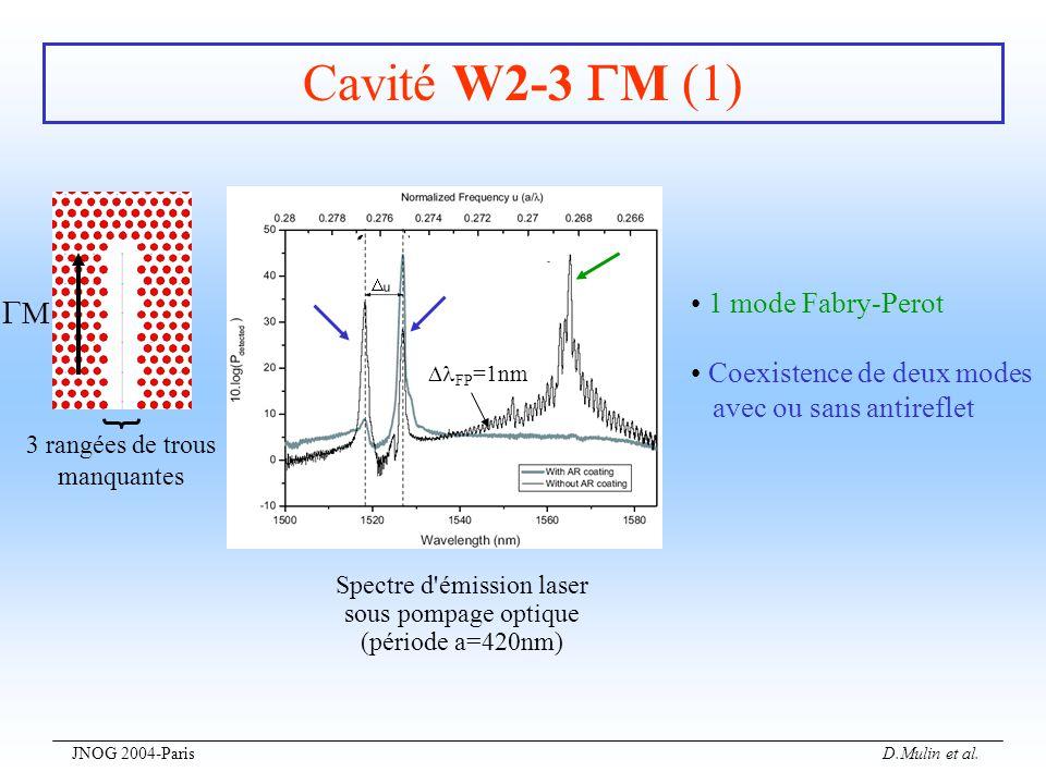 Cavité W2-3 M (1) M • 1 mode Fabry-Perot