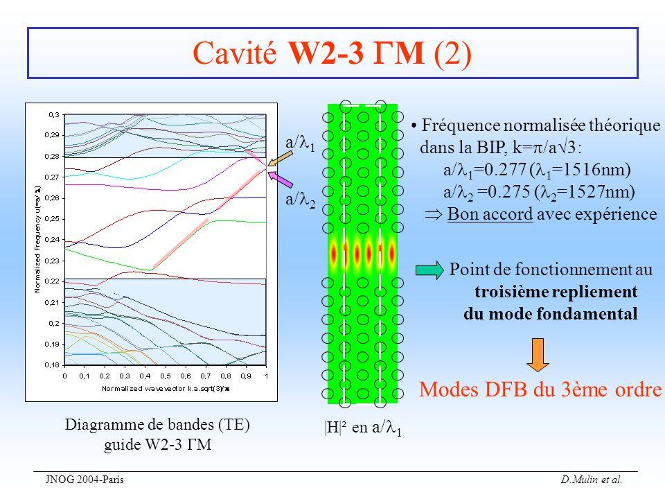 Cavité W2-3 M (2) Modes DFB du 3ème ordre