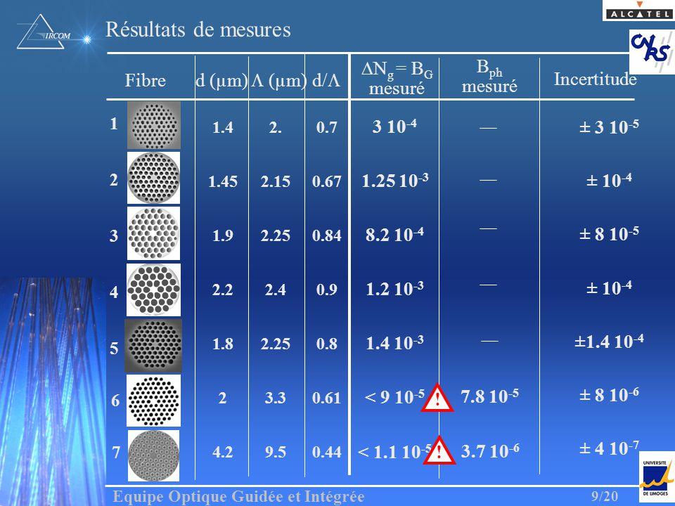 Résultats de mesures DNg = BG mesuré Bph mesuré Incertitude Fibre