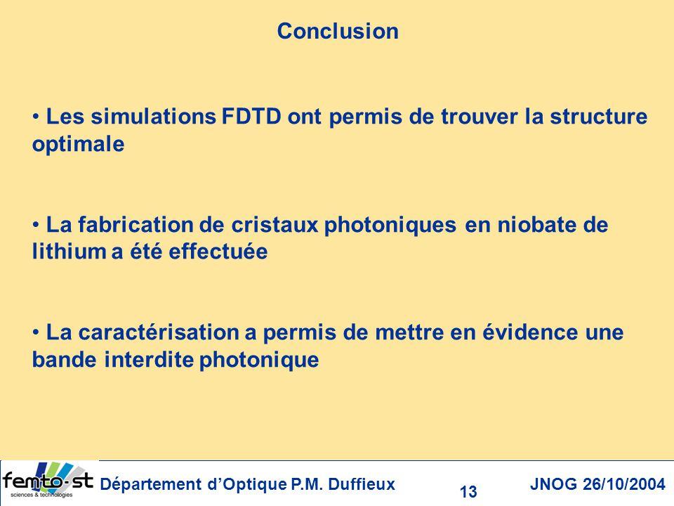 Les simulations FDTD ont permis de trouver la structure optimale