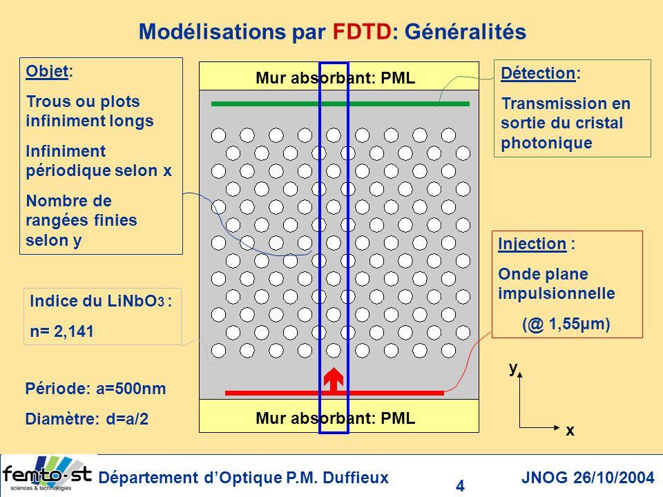 Modélisations par FDTD: Généralités