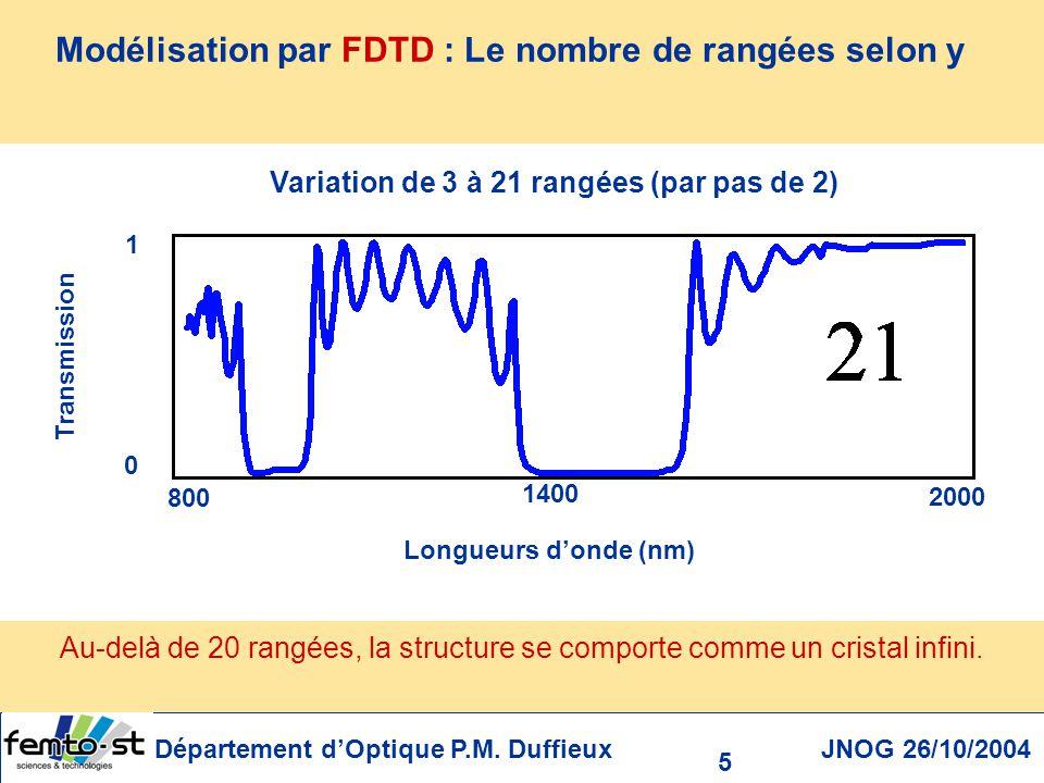 Modélisation par FDTD : Le nombre de rangées selon y