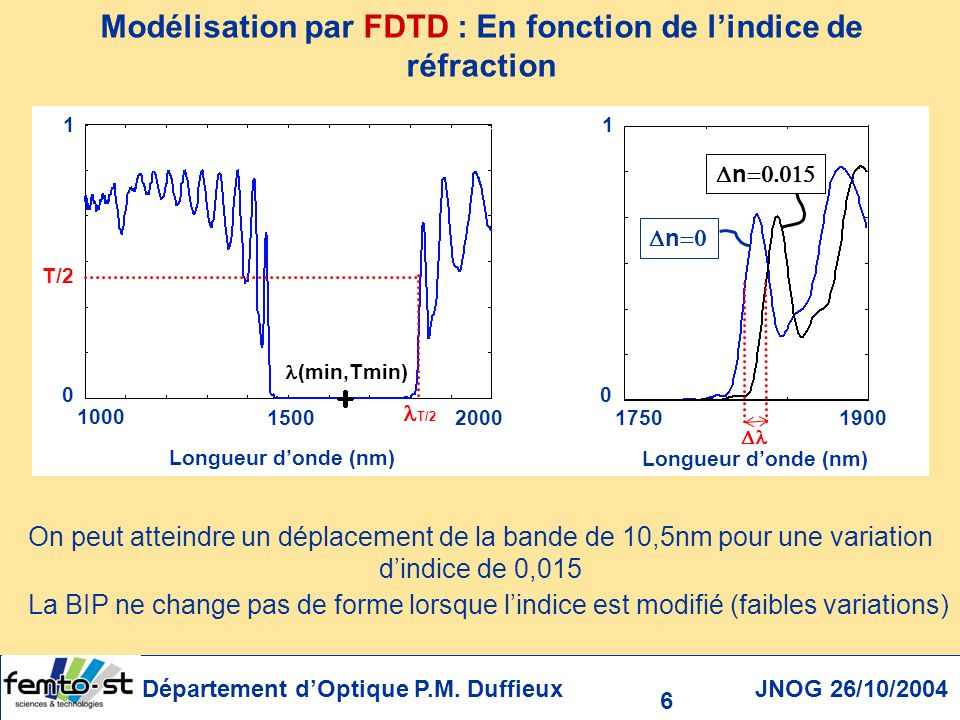 Modélisation par FDTD : En fonction de l'indice de réfraction