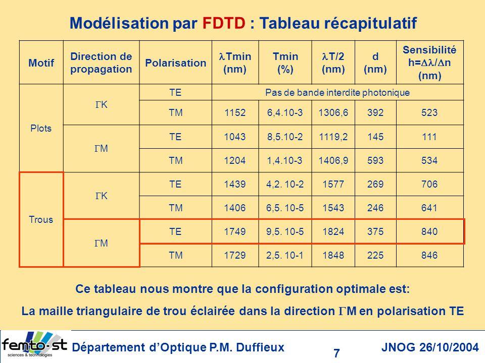 Modélisation par FDTD : Tableau récapitulatif