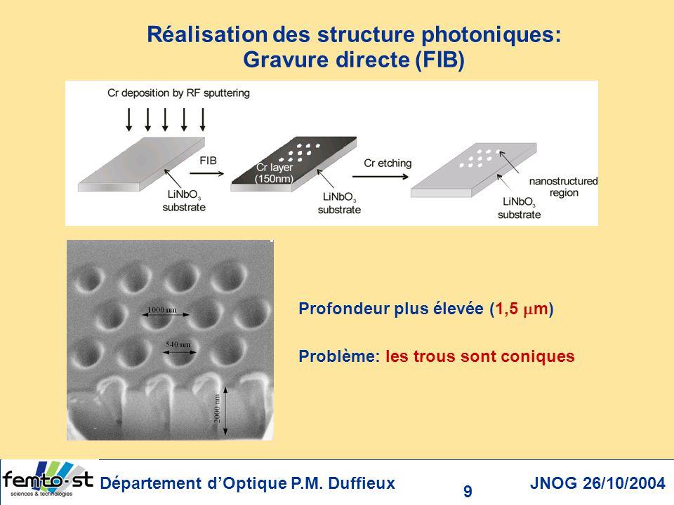 Réalisation des structure photoniques: Gravure directe (FIB)