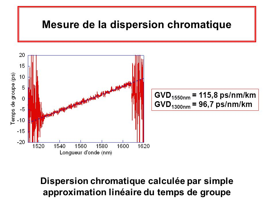 Mesure de la dispersion chromatique