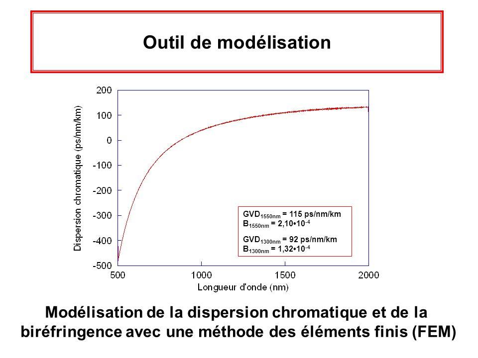 Outil de modélisation GVD1550nm = 115 ps/nm/km. B1550nm = 2,10•10-4. GVD1300nm = 92 ps/nm/km. B1300nm = 1,32•10-4.