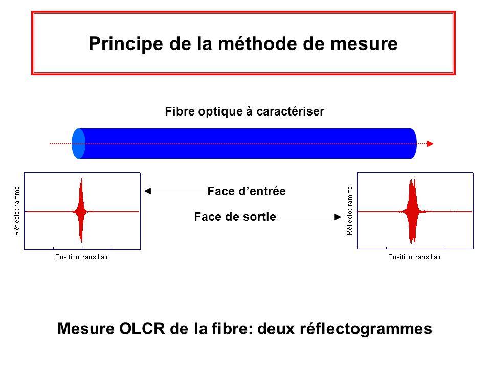 Principe de la méthode de mesure Fibre optique à caractériser