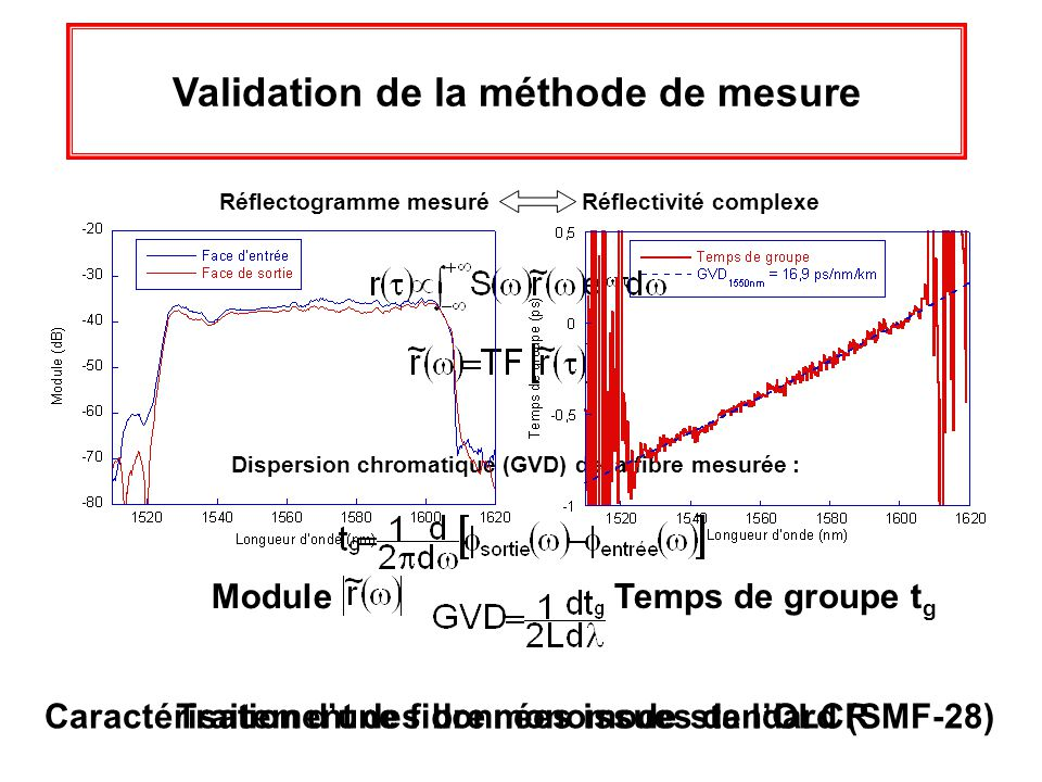 Validation de la méthode de mesure