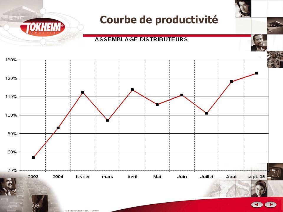 Courbe de productivité