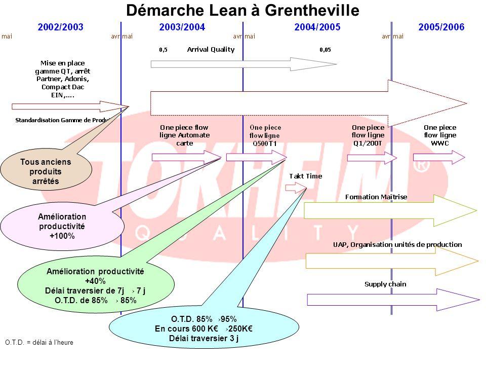 Démarche Lean à Grentheville