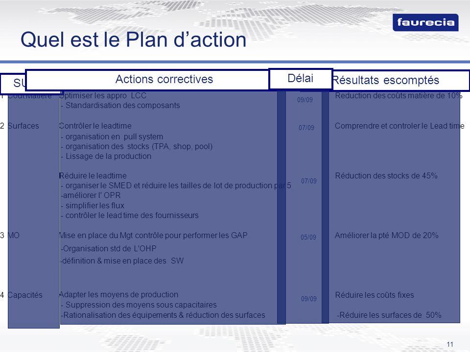 Quel est le Plan d'action